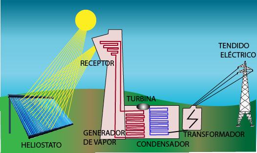 Generar Electricidad Con El Sol Es M 225 S Barato Que Hacerlo