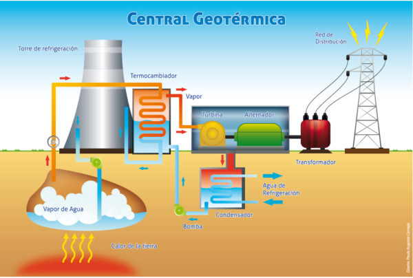 Principales energ as renovables y sus ventajas - Energia geotermica domestica ...