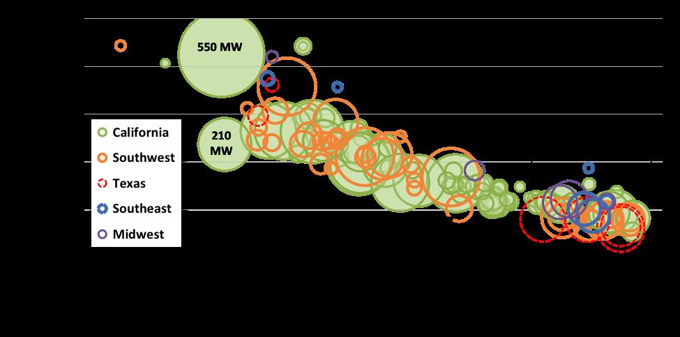 evololucion-de-los-precios-de-fotovoltaica-en-eeuu-por-contratos