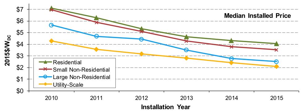 precios-de-la-solar-fotovoltaica-en-eeuu