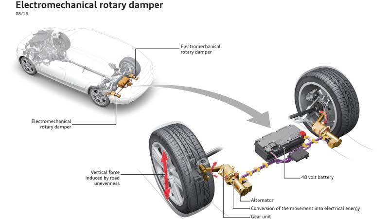 Suspensión regenerativa de Audi