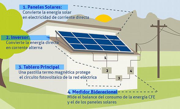 Precios de los módulos solares por debajo de los € 0,27 / w en el 2017