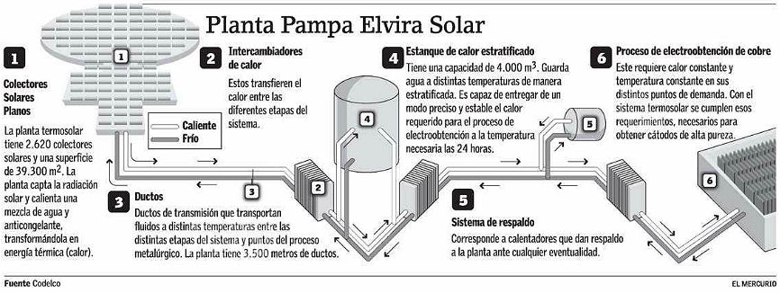 Termosolar Pampa Elvira