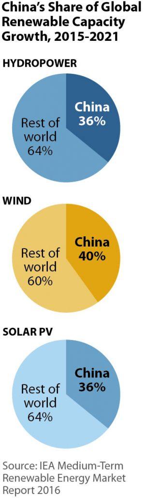 Dominio de China en la energía renovable mundial
